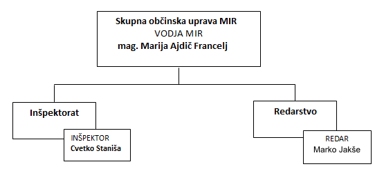 mir-organigram-in-zaposleni